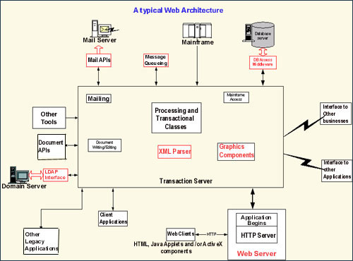 web architecture and components which enable internet The microsoft net framework 4 web installer package downloads and installs the net framework components required to run on the target machine architecture and os.